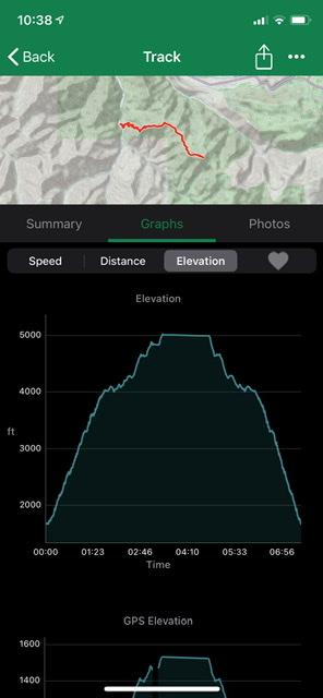 Devil's Peak - elevation